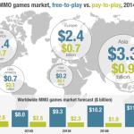 Анализ рынка многопользовательских онлайн-игр для ПК